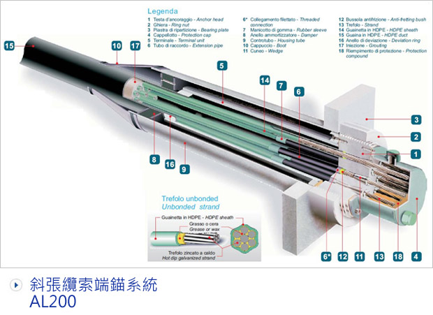 後拉預力系統 Post-tensioning Systems